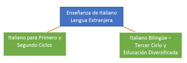 Imagen de Secciones Bilingües italiano – español
